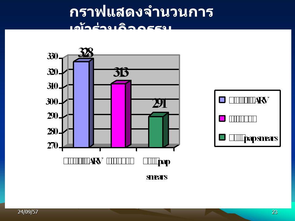 กราฟแสดงจำนวนการเข้าร่วมกิจกรรม