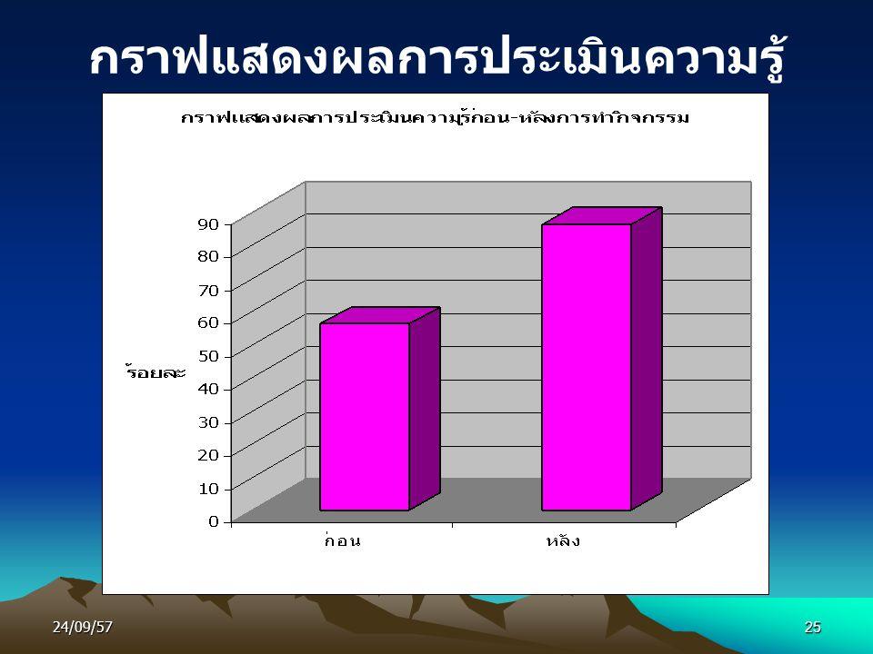 กราฟแสดงผลการประเมินความรู้