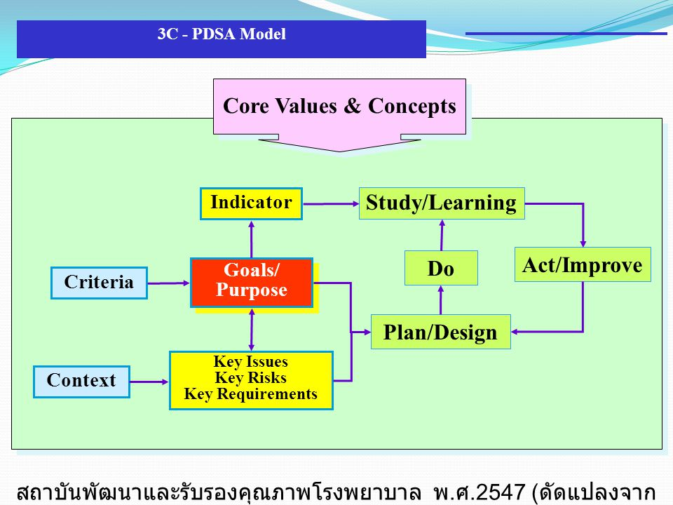 Core Values & Concepts Do Act/Improve Plan/Design