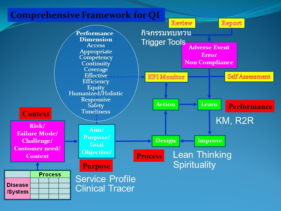 Comprehensive Framework for QI