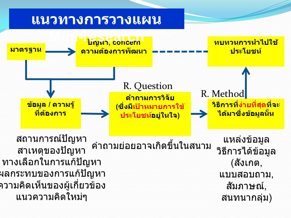 แนวทางการวางแผน Mini-research