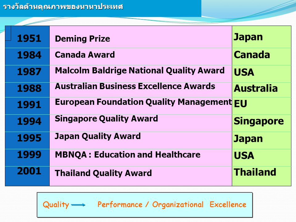 Quality Performance / Organizational Excellence