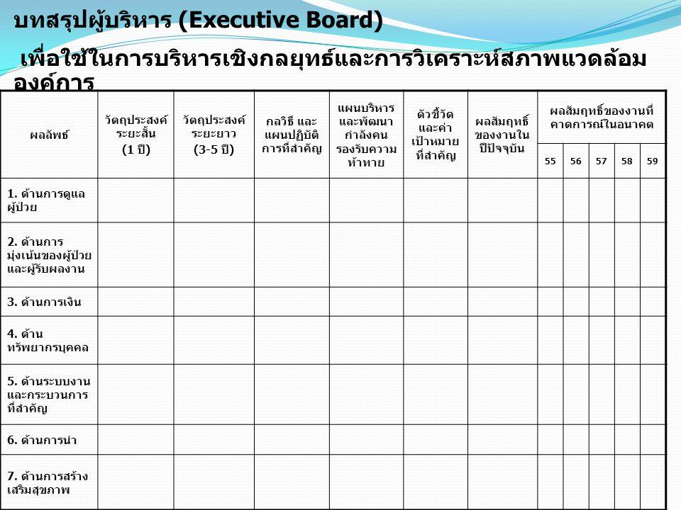 บทสรุปผู้บริหาร (Executive Board)