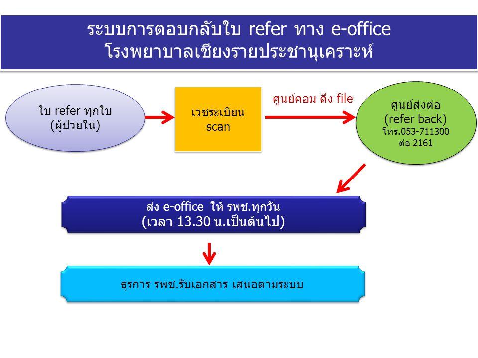 ระบบการตอบกลับใบ refer ทาง e-office โรงพยาบาลเชียงรายประชานุเคราะห์