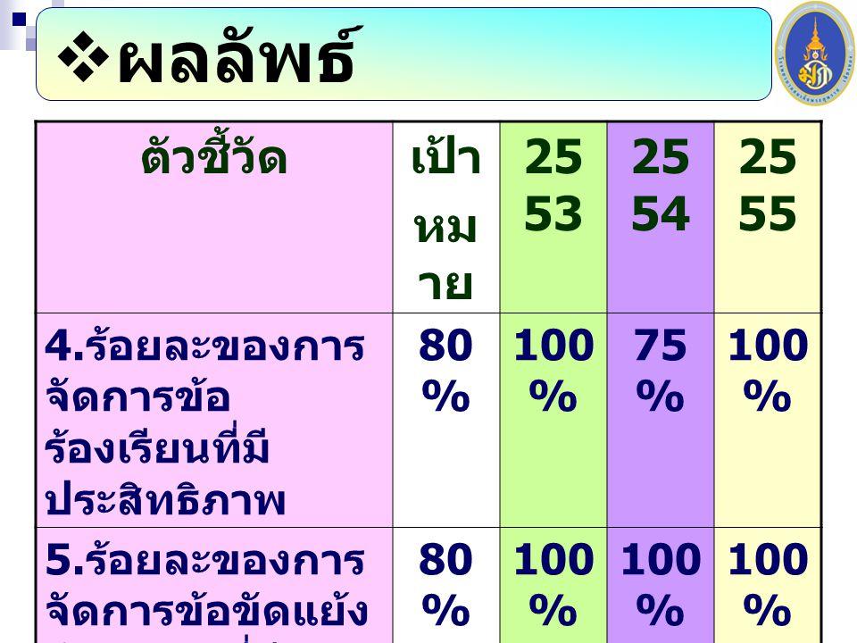 ผลลัพธ์ ตัวชี้วัด เป้า หมาย 2553 2554 2555