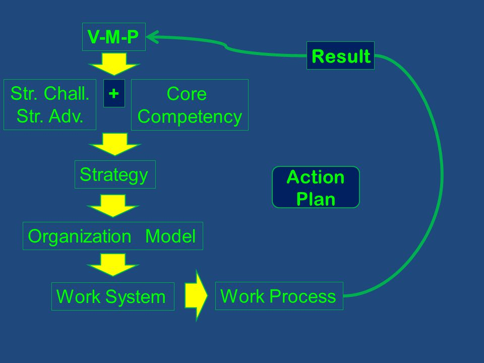 V-M-P Result. Str. Chall. Str. Adv. Core. Competency. + Strategy. Action Plan. Organization Model.