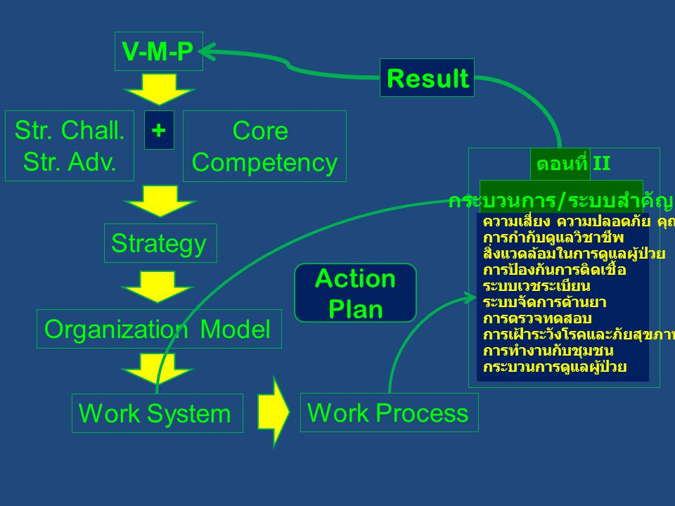 V-M-P Result Str. Chall. Str. Adv. Core Competency + Strategy