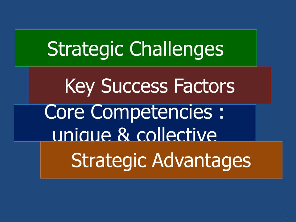Core Competencies : unique & collective