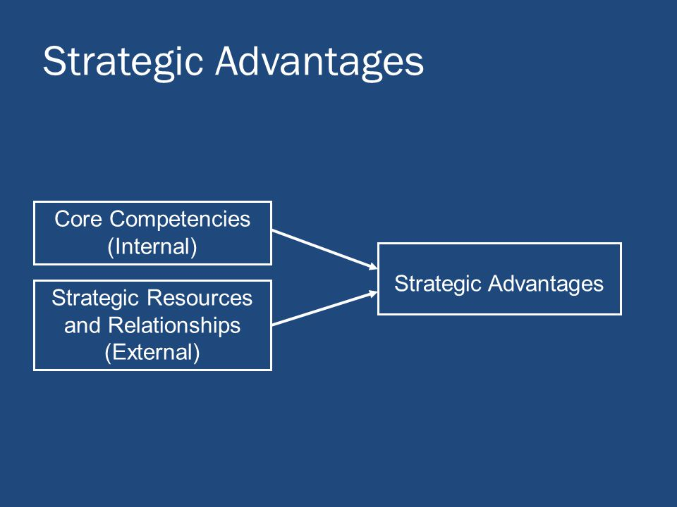 Strategic Advantages Core Competencies (Internal) Strategic Advantages