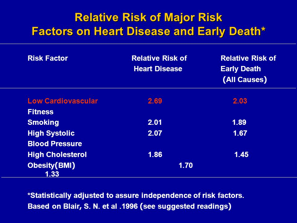 Relative Risk of Major Risk Factors on Heart Disease and Early Death*