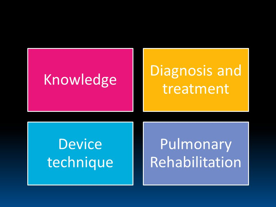 At the beginning Knowledge Diagnosis and treatment Device technique