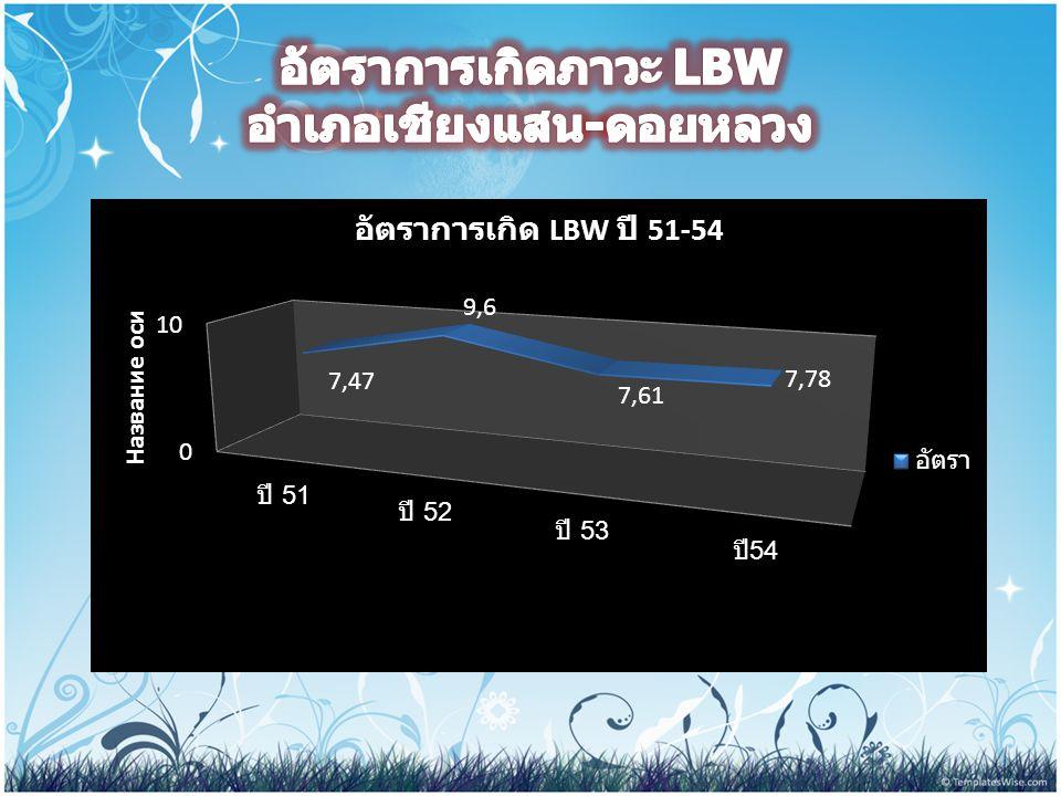 อัตราการเกิดภาวะ LBW อำเภอเชียงแสน-ดอยหลวง