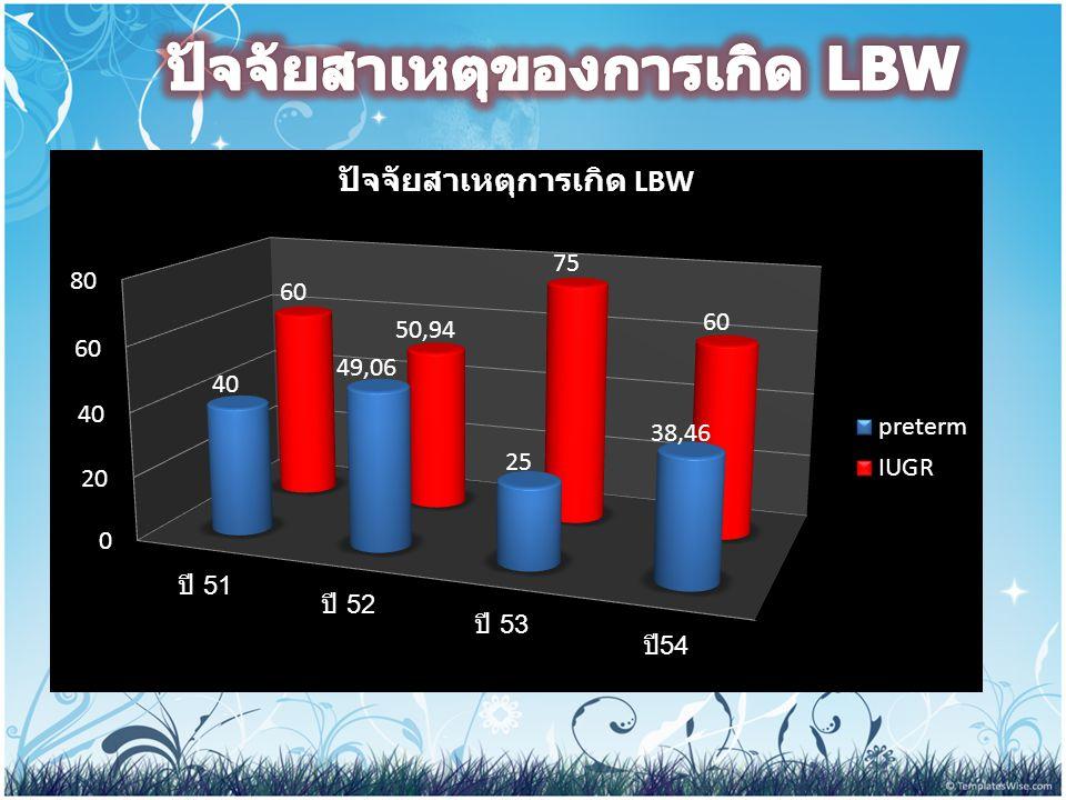 ปัจจัยสาเหตุของการเกิด LBW