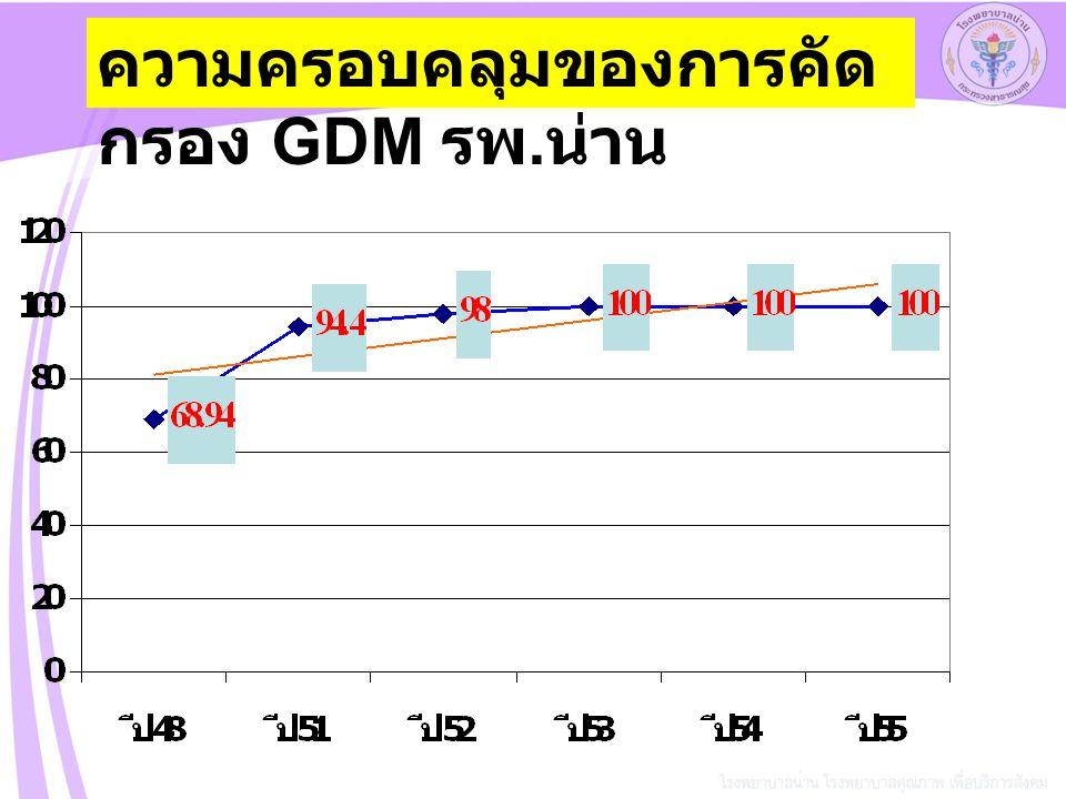 ความครอบคลุมของการคัดกรอง GDM รพ.น่าน