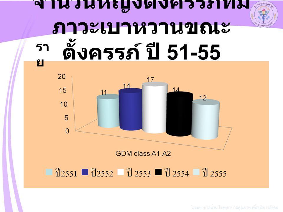 จำนวนหญิงตั้งครรภ์ที่มีภาวะเบาหวานขณะตั้งครรภ์ ปี 51-55