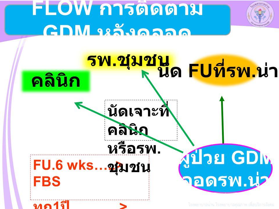 FLOW การติดตาม GDM หลังคลอด