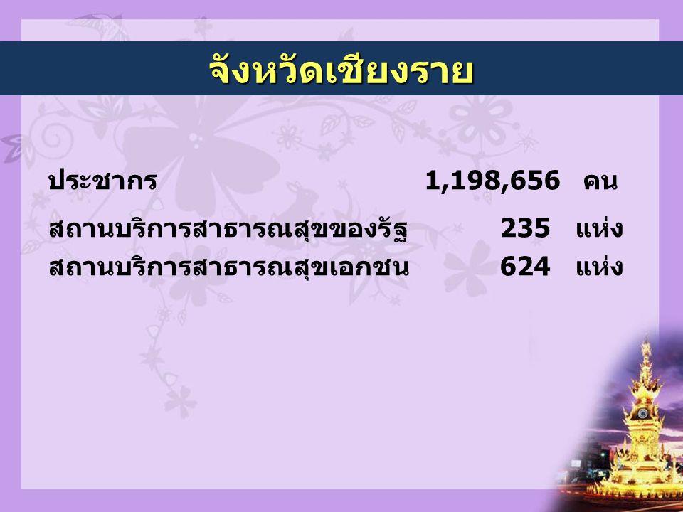 จังหวัดเชียงราย ประชากร 1,198,656 คน