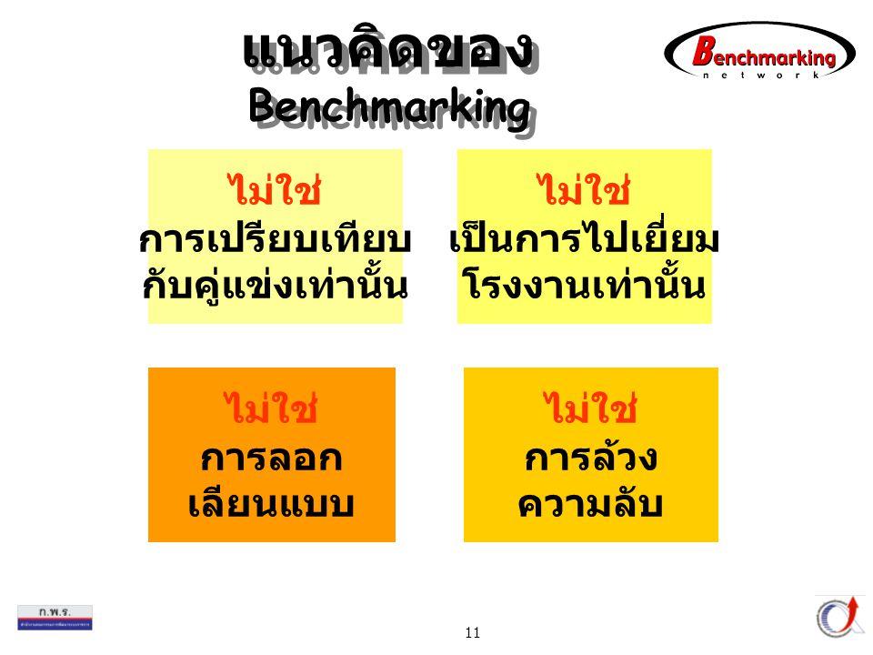 แนวคิดของ Benchmarking