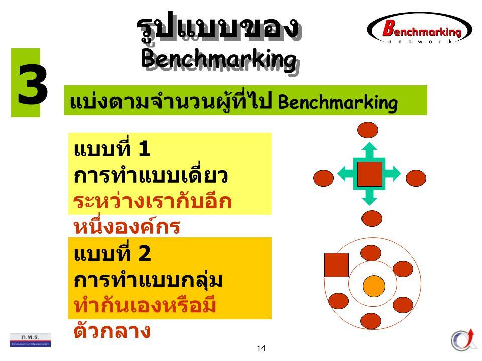 รูปแบบของ Benchmarking