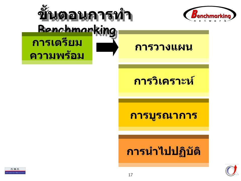 ขั้นตอนการทำ Benchmarking