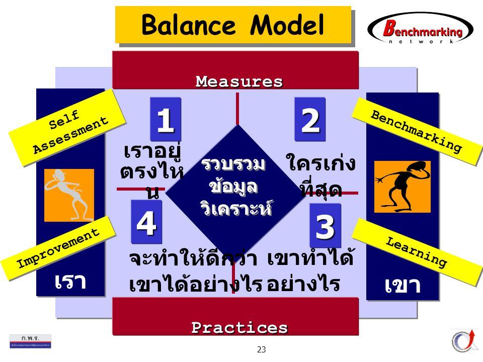 1 2 4 3 Balance Model Measures Practices เรา เขา เราอยู่ตรงไหน
