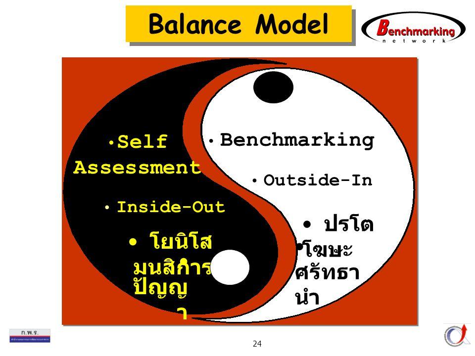 Balance Model Self Assessment ปรโตโฆษะ โยนิโสมนสิการ ศรัทธานำ ปัญญา