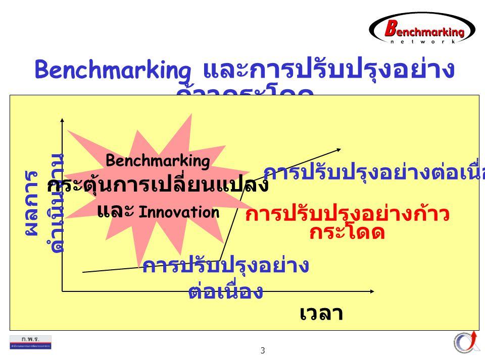 Benchmarking และการปรับปรุงอย่างก้าวกระโดด