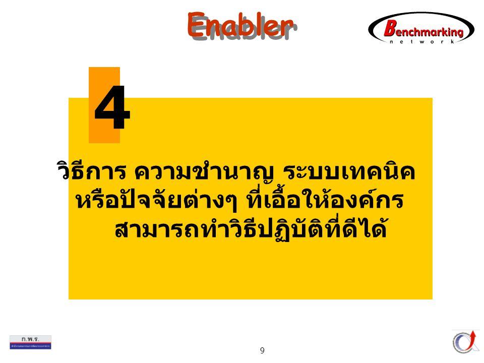 4 Enabler วิธีการ ความชำนาญ ระบบเทคนิค