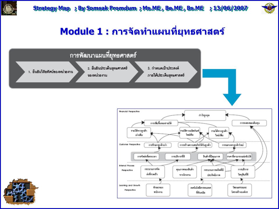 Module 1 : การจัดทำแผนที่ยุทธศาสตร์
