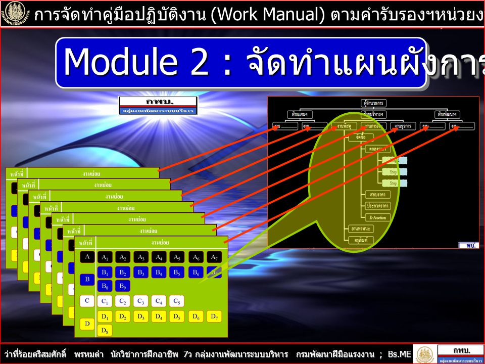 Module 2 : จัดทำแผนผังการวิเคราะห์องค์กร