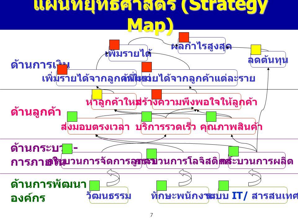แผนที่ยุทธศาสตร์ (Strategy Map)