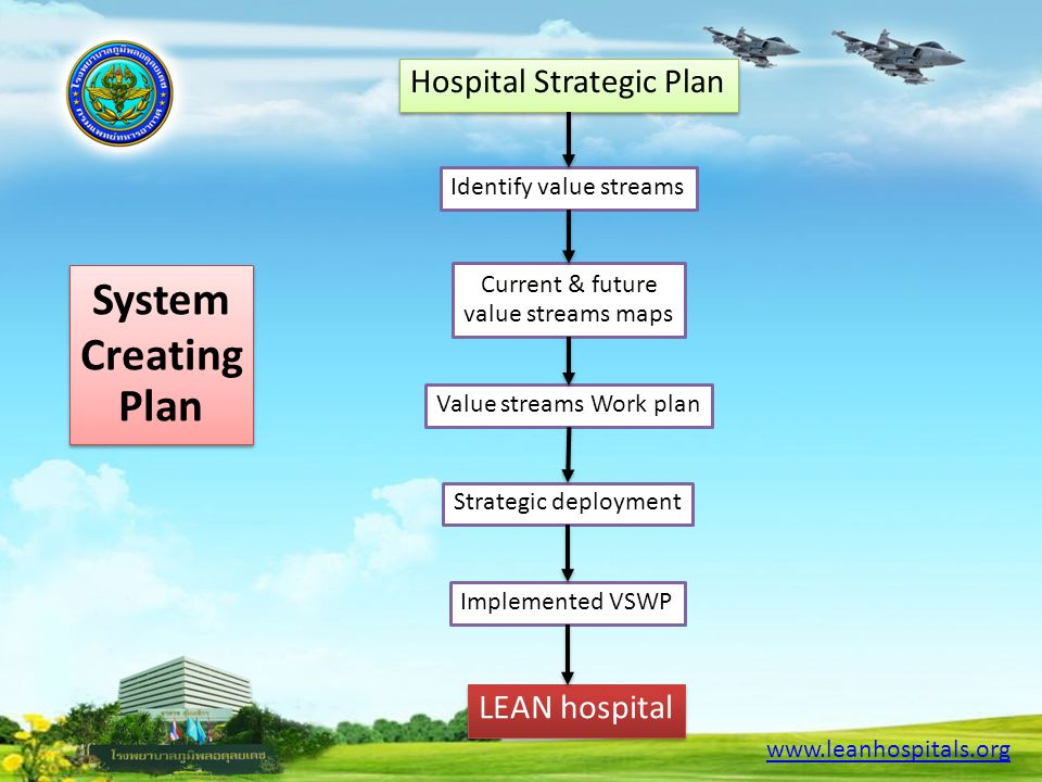 System Creating Plan Hospital Strategic Plan LEAN hospital