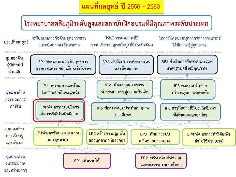 Lean six sigma แผนที่กลยุทธ์ ปี 2556 - 2560. 21/02/57. การมุ่งสู่วิสัยทัศน์ ใช้ balance scorecard มีการวิเคราะห์องค์กรเป็นประจำทุกปี