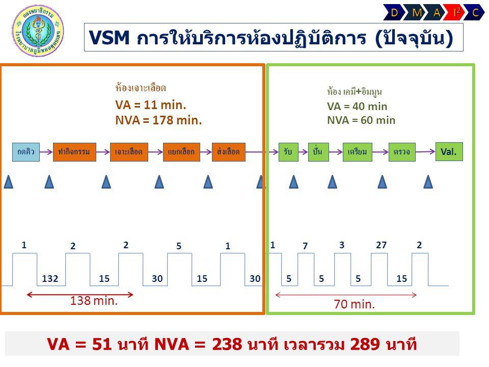 VA = 51 นาที NVA = 238 นาที เวลารวม 289 นาที