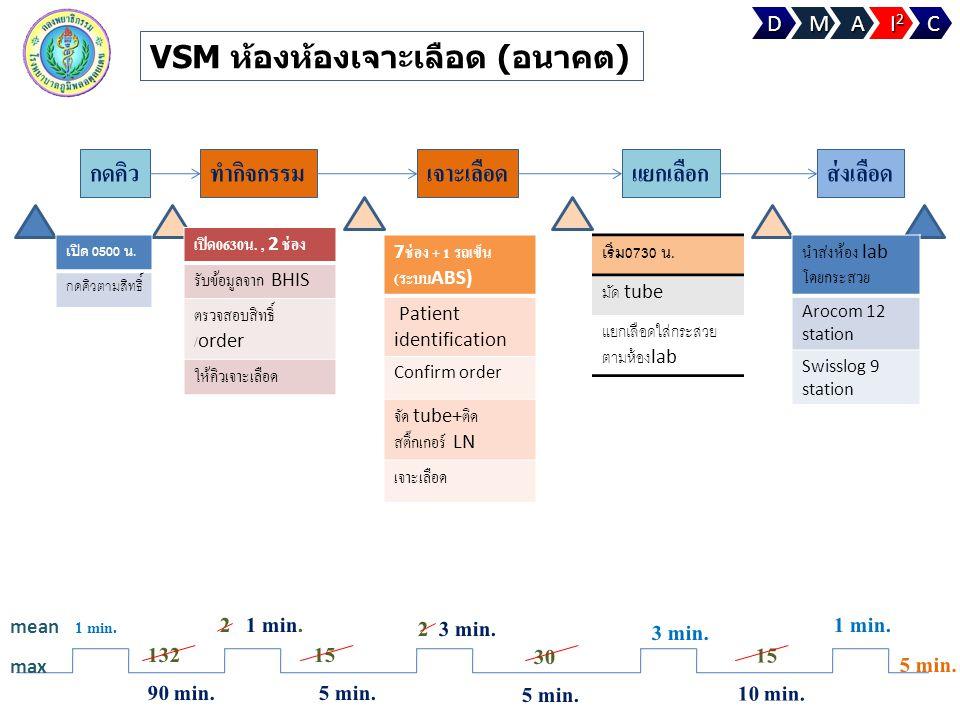 VSM ห้องห้องเจาะเลือด (อนาคต)