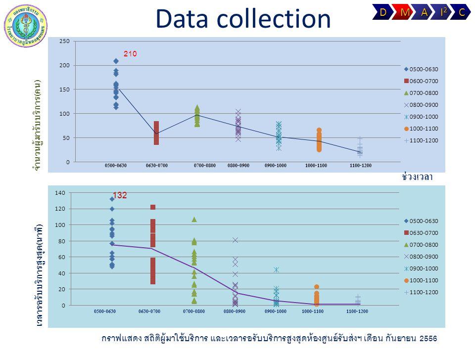 Data collection ช่วงเวลา 132 D M A I2 C จำนวนผู้มารับบริการ(คน)