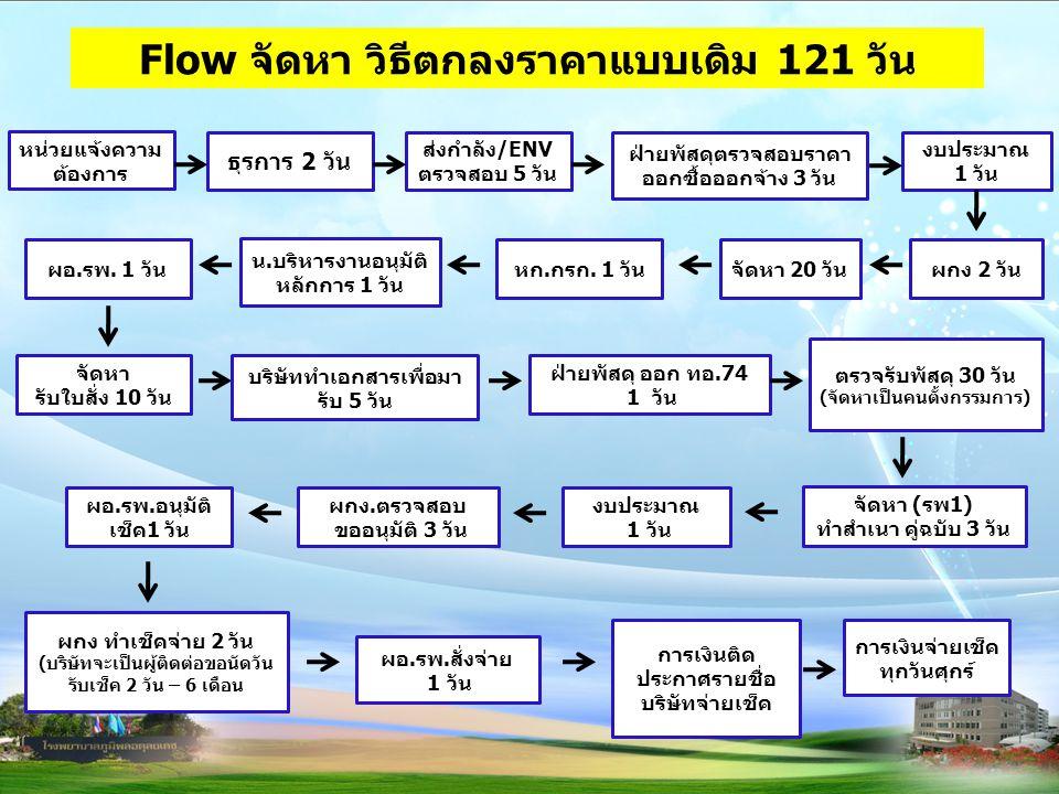 Flow จัดหา วิธีตกลงราคาแบบเดิม 121 วัน