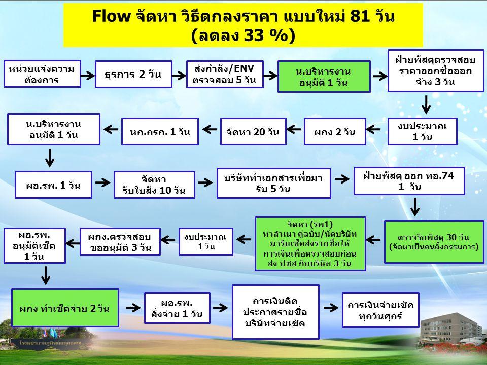 Flow จัดหา วิธีตกลงราคา แบบใหม่ 81 วัน (ลดลง 33 %)