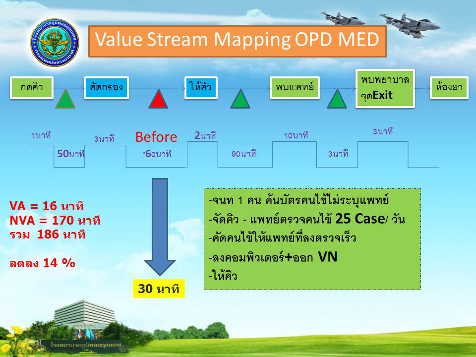 Value Stream Mapping OPD MED