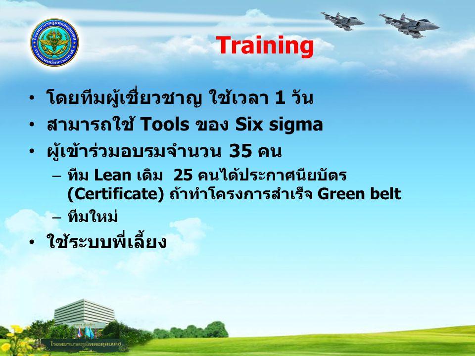 Training โดยทีมผู้เชื่ยวชาญ ใช้เวลา 1 วัน