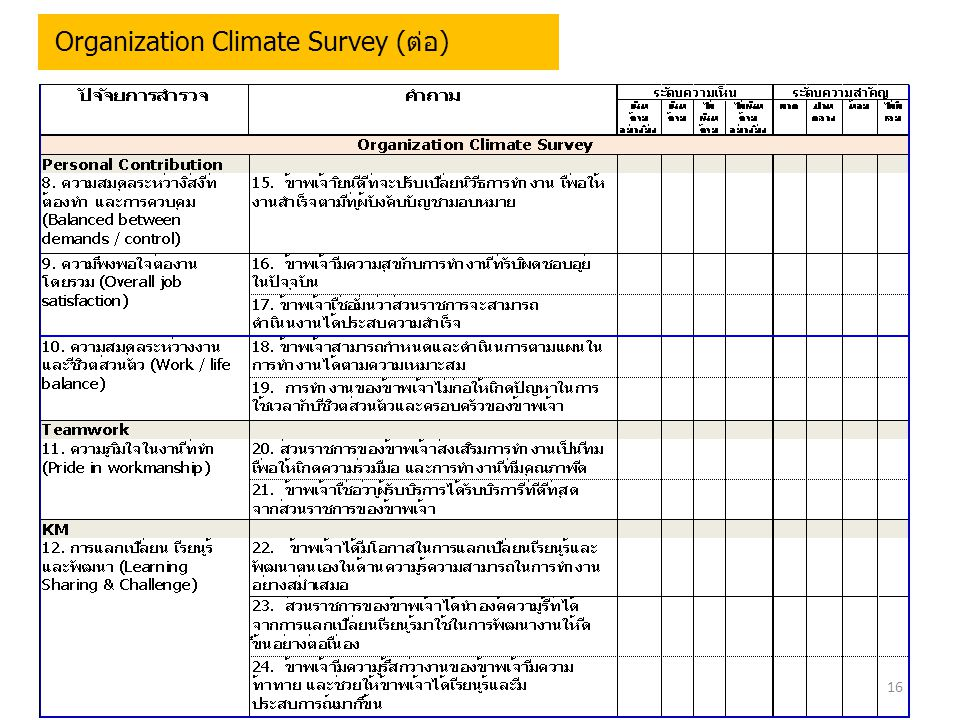 Organization Climate Survey (ต่อ)