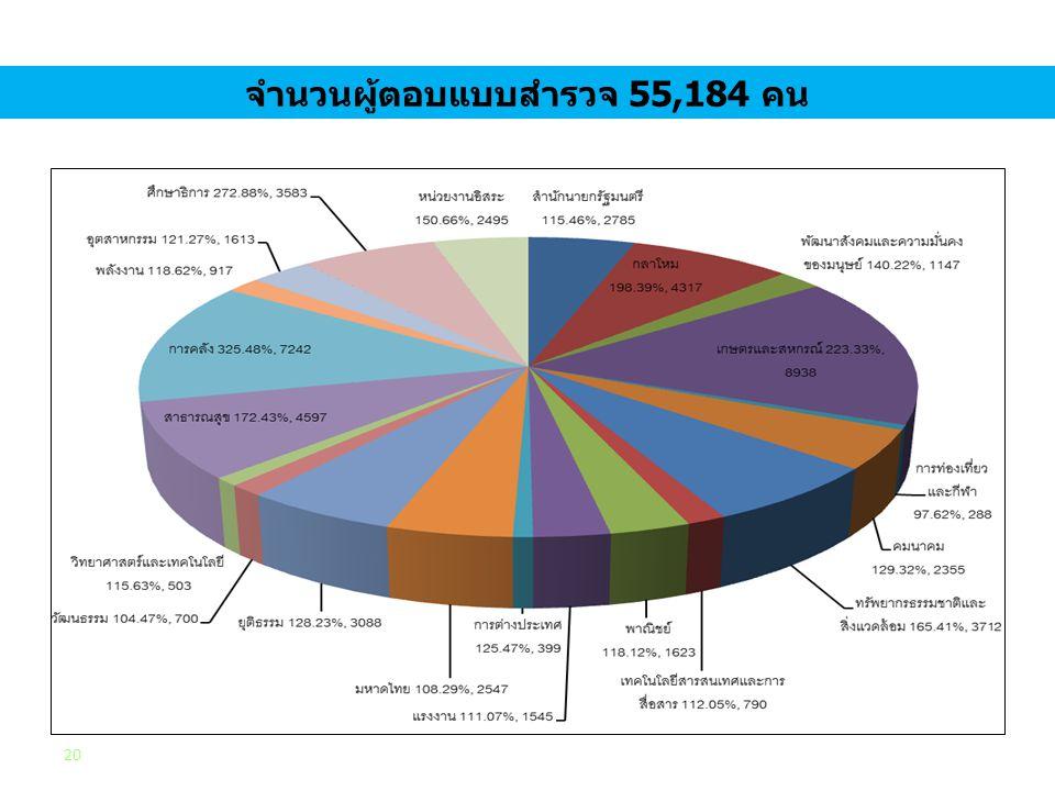 จำนวนผู้ตอบแบบสำรวจ 55,184 คน