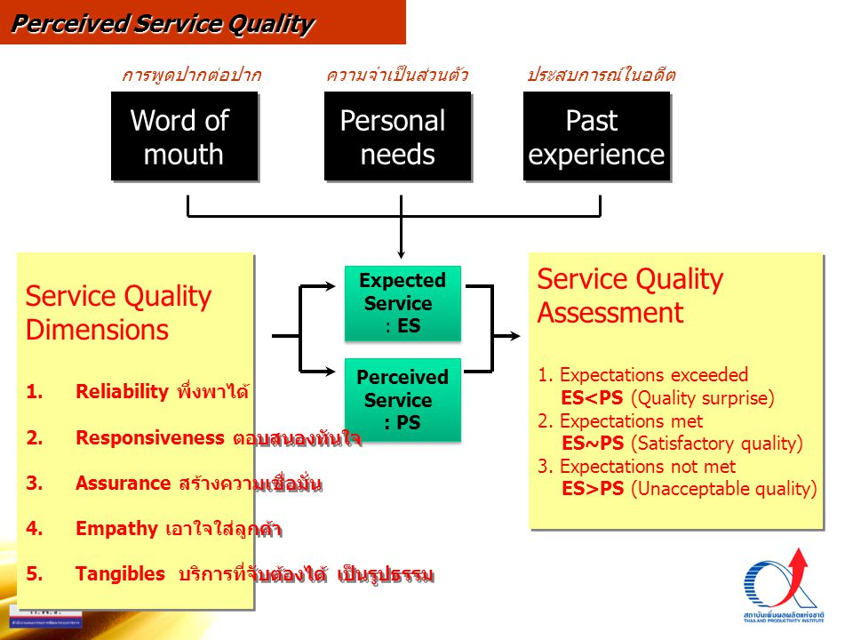 Word of mouth Personal needs Past experience Service Quality
