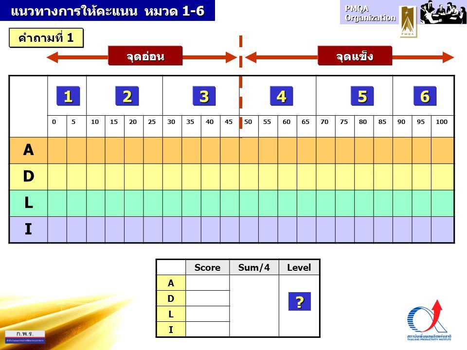 แนวทางการให้คะแนน หมวด 1-6