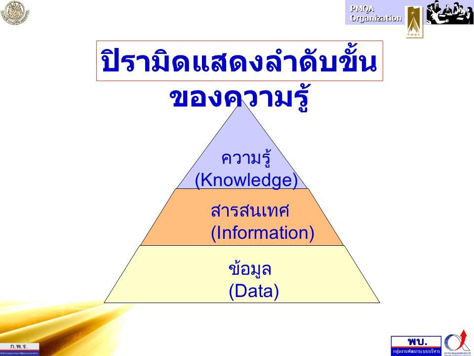 ปิรามิดแสดงลำดับขั้นของความรู้