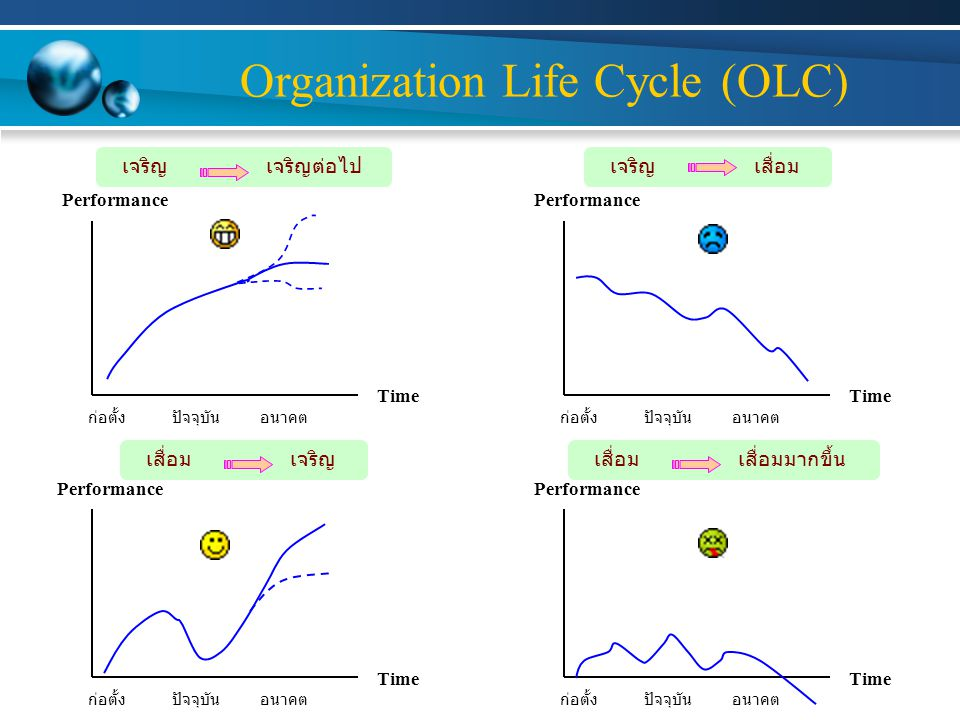Organization Life Cycle (OLC)