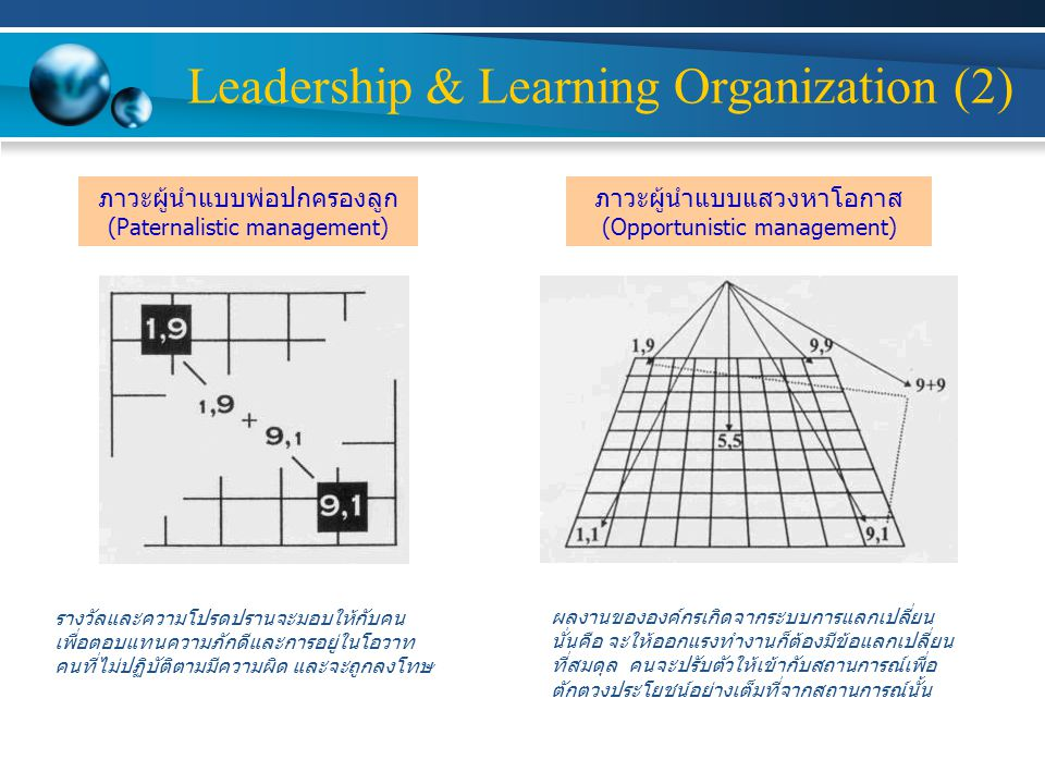 Leadership & Learning Organization (2)