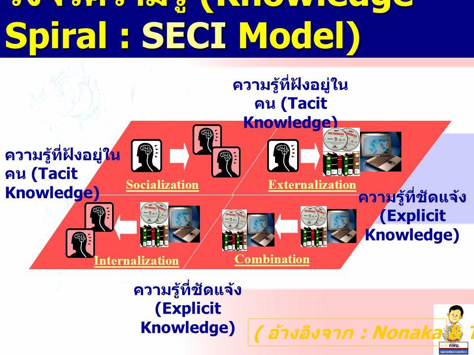 วงจรความรู้ (Knowledge Spiral : SECI Model)