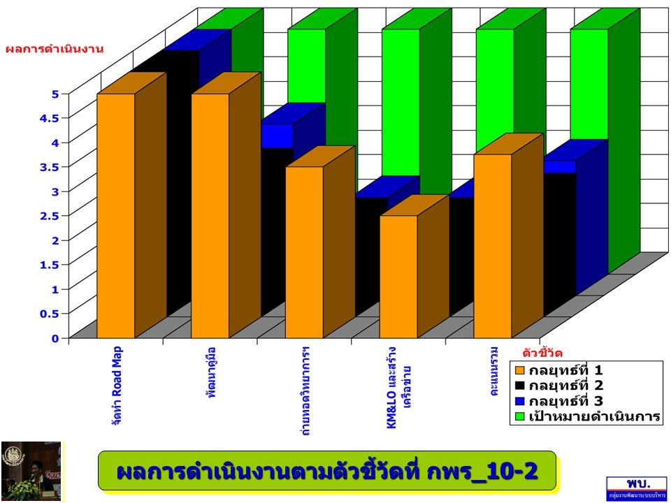 ผลการดำเนินงานตามตัวชี้วัดที่ กพร_10-2