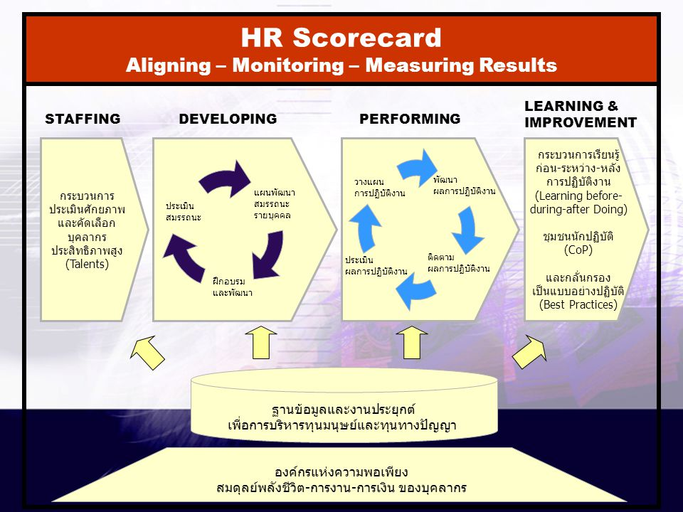 HR Scorecard Aligning – Monitoring – Measuring Results LEARNING &